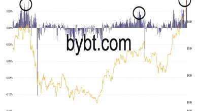 Photo of Bitcoin holds Above $66K, But Elevated Funding Rates Call for Caution